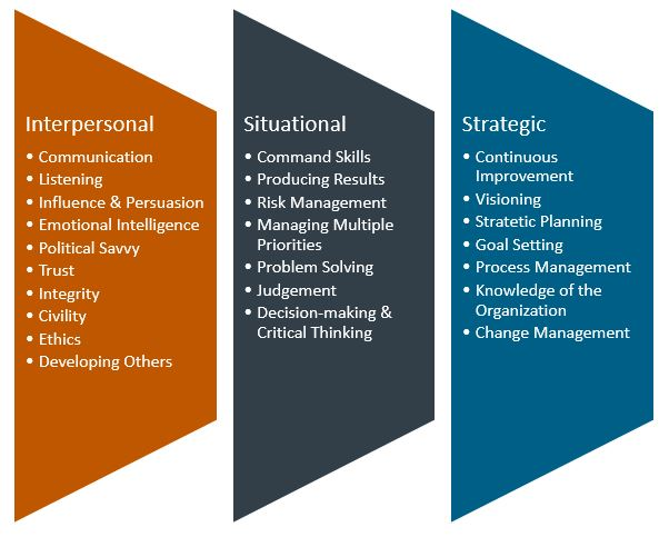 list of 24 interpersonal, situational, and strategic leadership areas