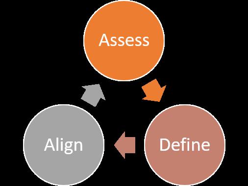 access-define-align