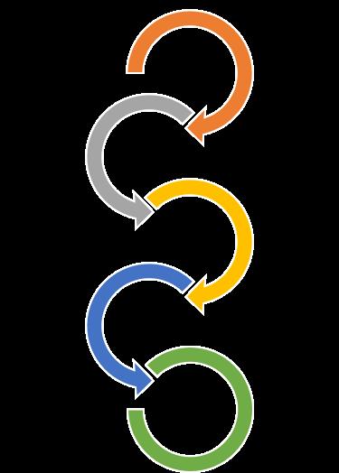 define - measure - analyze - improve - control