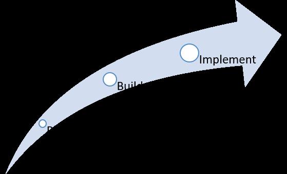 plan - build - implement